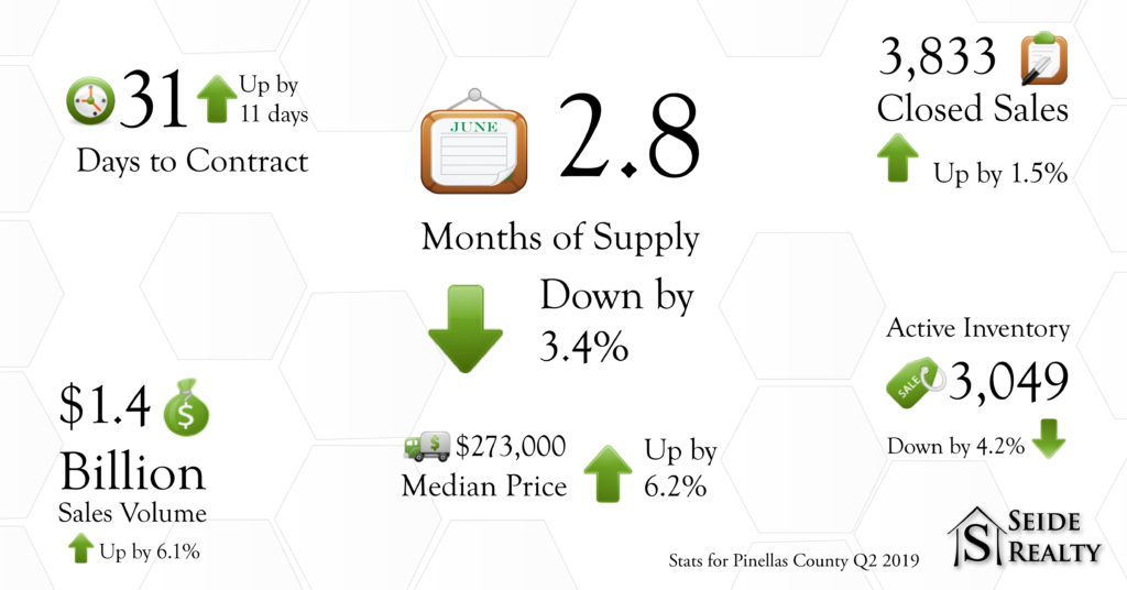 2019-Q2-statistics real estate in Pinellas county